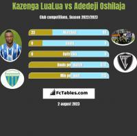 Kazenga LuaLua vs Adedeji Oshilaja h2h player stats