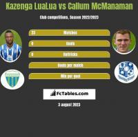 Kazenga LuaLua vs Callum McManaman h2h player stats