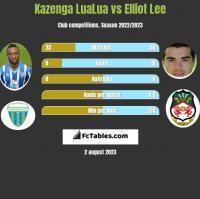 Kazenga LuaLua vs Elliot Lee h2h player stats