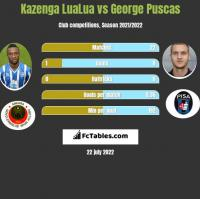 Kazenga LuaLua vs George Puscas h2h player stats