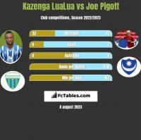 Kazenga LuaLua vs Joe Pigott h2h player stats