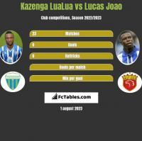 Kazenga LuaLua vs Lucas Joao h2h player stats
