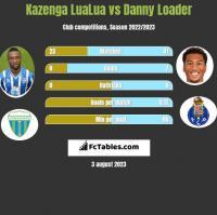 Kazenga LuaLua vs Danny Loader h2h player stats