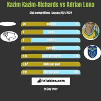Kazim Kazim-Richards vs Adrian Luna h2h player stats