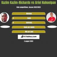 Kazim Kazim-Richards vs Ariel Nahuelpan h2h player stats