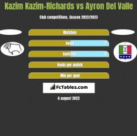 Kazim Kazim-Richards vs Ayron Del Valle h2h player stats
