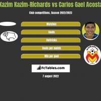 Kazim Kazim-Richards vs Carlos Gael Acosta h2h player stats