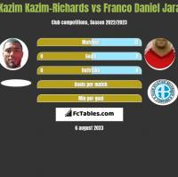 Kazim Kazim-Richards vs Franco Daniel Jara h2h player stats