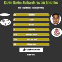 Kazim Kazim-Richards vs Ian Gonzalez h2h player stats