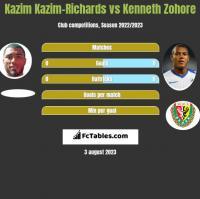 Kazim Kazim-Richards vs Kenneth Zohore h2h player stats