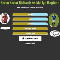 Kazim Kazim-Richards vs Martyn Waghorn h2h player stats