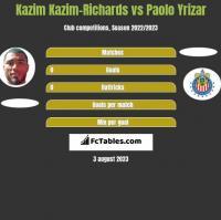Kazim Kazim-Richards vs Paolo Yrizar h2h player stats