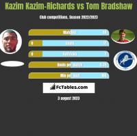 Kazim Kazim-Richards vs Tom Bradshaw h2h player stats