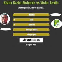 Kazim Kazim-Richards vs Victor Davila h2h player stats