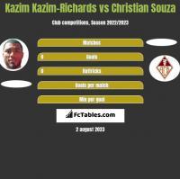 Kazim Kazim-Richards vs Christian Souza h2h player stats