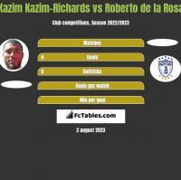 Kazim Kazim-Richards vs Roberto de la Rosa h2h player stats