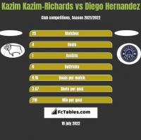 Kazim Kazim-Richards vs Diego Hernandez h2h player stats