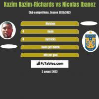 Kazim Kazim-Richards vs Nicolas Ibanez h2h player stats