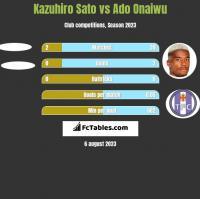 Kazuhiro Sato vs Ado Onaiwu h2h player stats