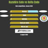 Kazuhiro Sato vs Keita Endo h2h player stats