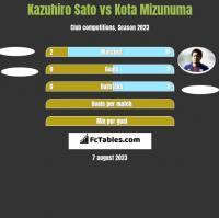 Kazuhiro Sato vs Kota Mizunuma h2h player stats