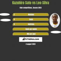 Kazuhiro Sato vs Leo Silva h2h player stats