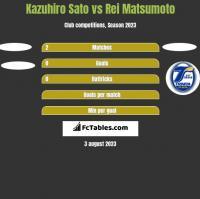 Kazuhiro Sato vs Rei Matsumoto h2h player stats