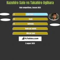 Kazuhiro Sato vs Takahiro Ogihara h2h player stats