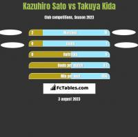 Kazuhiro Sato vs Takuya Kida h2h player stats