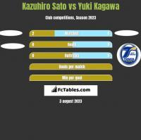 Kazuhiro Sato vs Yuki Kagawa h2h player stats