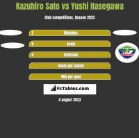 Kazuhiro Sato vs Yushi Hasegawa h2h player stats