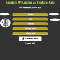 Kazuhito Watanabe vs Kentaro Sato h2h player stats