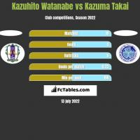 Kazuhito Watanabe vs Kazuma Takai h2h player stats