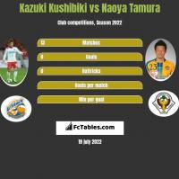 Kazuki Kushibiki vs Naoya Tamura h2h player stats