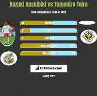 Kazuki Kushibiki vs Tomohiro Taira h2h player stats