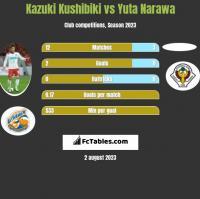 Kazuki Kushibiki vs Yuta Narawa h2h player stats