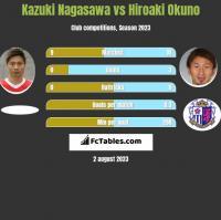 Kazuki Nagasawa vs Hiroaki Okuno h2h player stats
