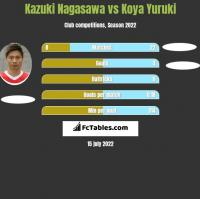 Kazuki Nagasawa vs Koya Yuruki h2h player stats