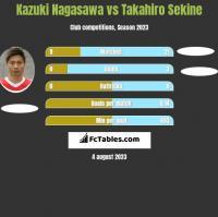 Kazuki Nagasawa vs Takahiro Sekine h2h player stats