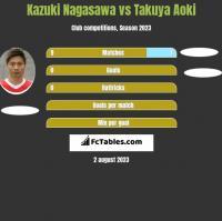 Kazuki Nagasawa vs Takuya Aoki h2h player stats