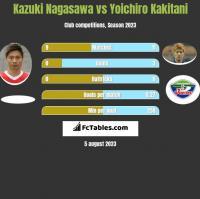 Kazuki Nagasawa vs Yoichiro Kakitani h2h player stats
