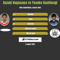 Kazuki Nagasawa vs Yosuke Kashiwagi h2h player stats