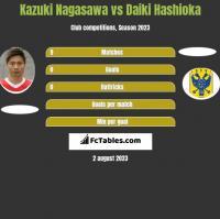 Kazuki Nagasawa vs Daiki Hashioka h2h player stats