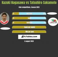 Kazuki Nagasawa vs Tatsuhiro Sakamoto h2h player stats