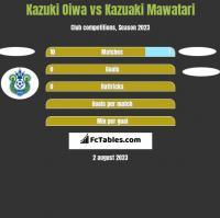 Kazuki Oiwa vs Kazuaki Mawatari h2h player stats