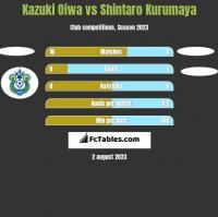 Kazuki Oiwa vs Shintaro Kurumaya h2h player stats
