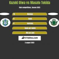 Kazuki Oiwa vs Masato Tokida h2h player stats
