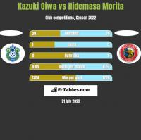 Kazuki Oiwa vs Hidemasa Morita h2h player stats