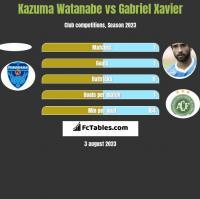 Kazuma Watanabe vs Gabriel Xavier h2h player stats
