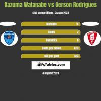 Kazuma Watanabe vs Gerson Rodrigues h2h player stats